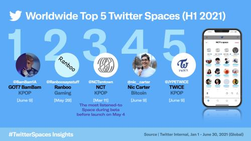 K-Pop is Leading 'Twitter Spaces' Globally; 3 of The Top 5 Most Listened-to Twitter Spaces Are K-Pop Artists